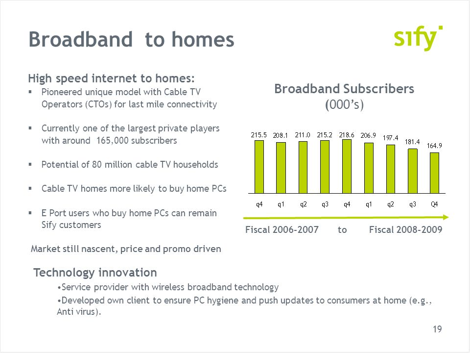19 Broadband to homes High speed internet to homes: Pioneered unique model with Cable TV Operators (CTOs) for last mile connectivity Currently one of the largest private players with around 165,000 subscribers Potential of 80 million cable TV households Cable TV homes more likely to buy home PCs E Port users who buy home PCs can remain Sify customers Market still nascent, price and promo driven Broadband Subscribers (000s) Fiscal 2006-2007 to Fiscal 2008-2009 Technology innovation Service provider with wireless broadband technology Developed own client to ensure PC hygiene and push updates to consumers at home (e.g., Anti virus).
