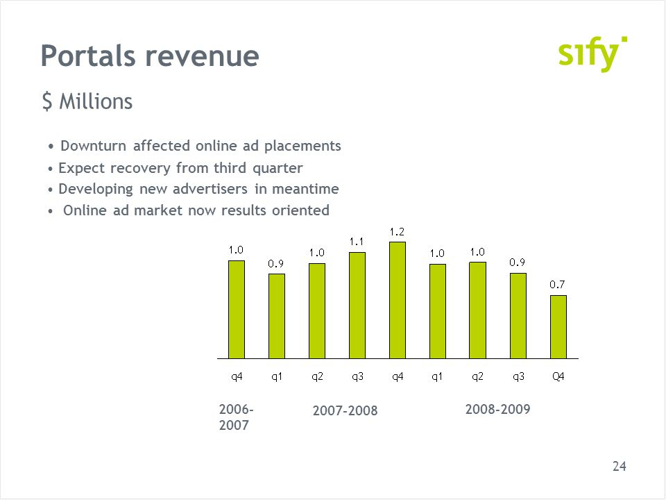 24 Portals revenue 2006- 2007 2007-2008 2008-2009 $ Millions Downturn affected online ad placements Expect recovery from third quarter Developing new advertisers in meantime Online ad market now results oriented