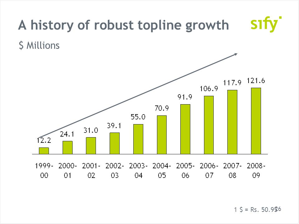 26 A history of robust topline growth $ Millions 1 $ = Rs. 50.95