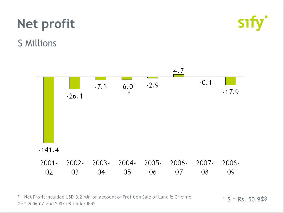 28 Net profit $ Millions * Net Profit included USD 3.2 Mln on account of Profit on Sale of Land & Cricinfo # FY 2006-07 and 2007-08 Under IFRS * 1 $ = Rs.