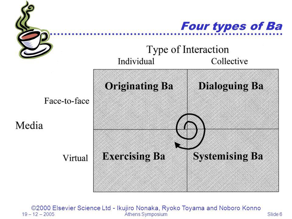 19 – 12 – 2005Athens SymposiumSlide 6 Four types of Ba ©2000 Elsevier Science Ltd - Ikujiro Nonaka, Ryoko Toyama and Noboro Konno