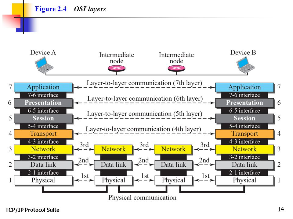 TCP/IP Protocol Suite 14 Figure 2.4 OSI layers