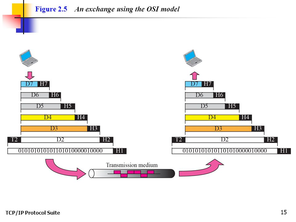 TCP/IP Protocol Suite 15 Figure 2.5 An exchange using the OSI model