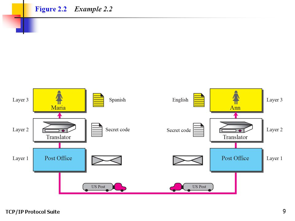 TCP/IP Protocol Suite 9 Figure 2.2 Example 2.2