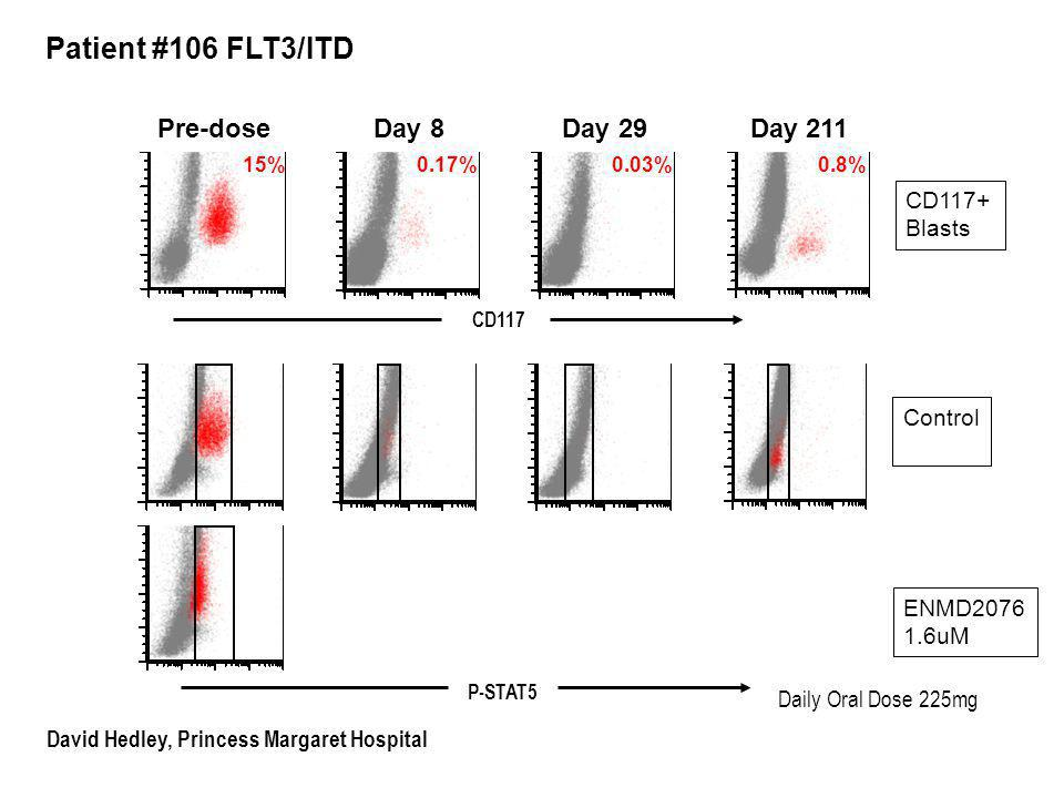 Patient #106 FLT3/ITD pSTAT5 Daily Oral Dose 225mg Control P-STAT5 ENMD uM Pre-dose CD117+ Blasts Day 8 Day 29 Day %0.17%0.03%0.8% CD117 David Hedley, Princess Margaret Hospital