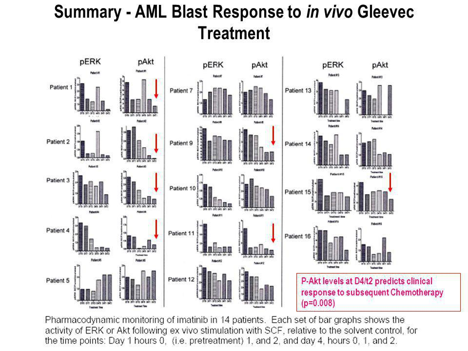 Summary - AML Blast Response to in vivo Gleevec Treatment P-Akt levels at D4/t2 predicts clinical response to subsequent Chemotherapy (p=0.008)