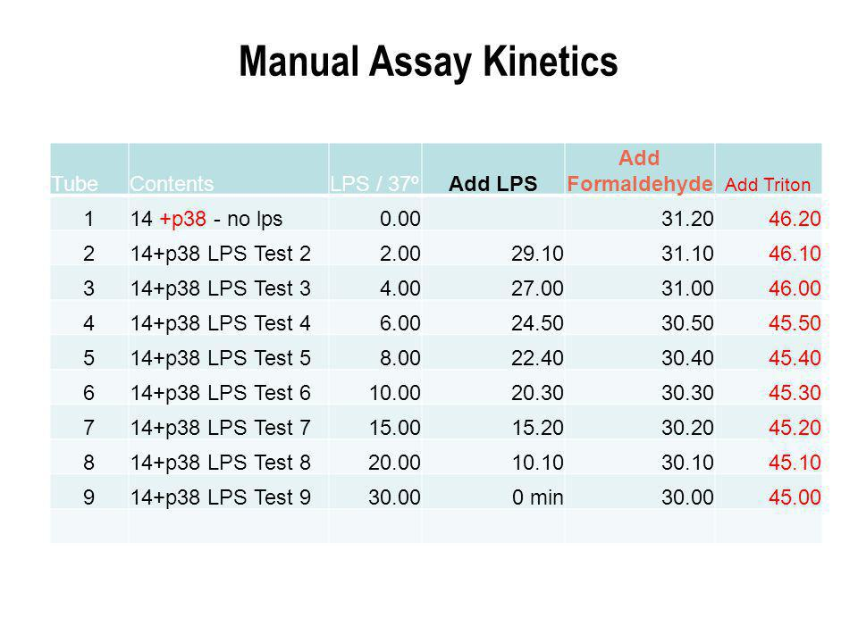 Manual Assay Kinetics TubeContentsLPS / 37ºAdd LPS Add Formaldehyde Add Triton 114 +p38 - no lps0.0031.2046.20 214+p38 LPS Test 22.0029.1031.1046.10 314+p38 LPS Test 34.0027.0031.0046.00 414+p38 LPS Test 46.0024.5030.5045.50 514+p38 LPS Test 58.0022.4030.4045.40 614+p38 LPS Test 610.0020.3030.3045.30 714+p38 LPS Test 715.0015.2030.2045.20 814+p38 LPS Test 820.0010.1030.1045.10 914+p38 LPS Test 930.000 min30.0045.00