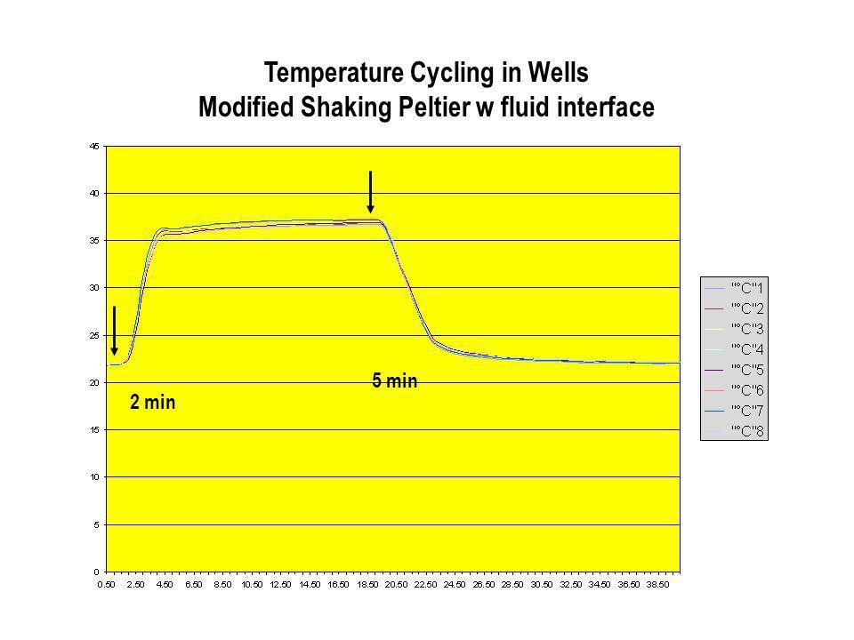 Temperature Cycling in Wells Modified Shaking Peltier w fluid interface 2 min 5 min