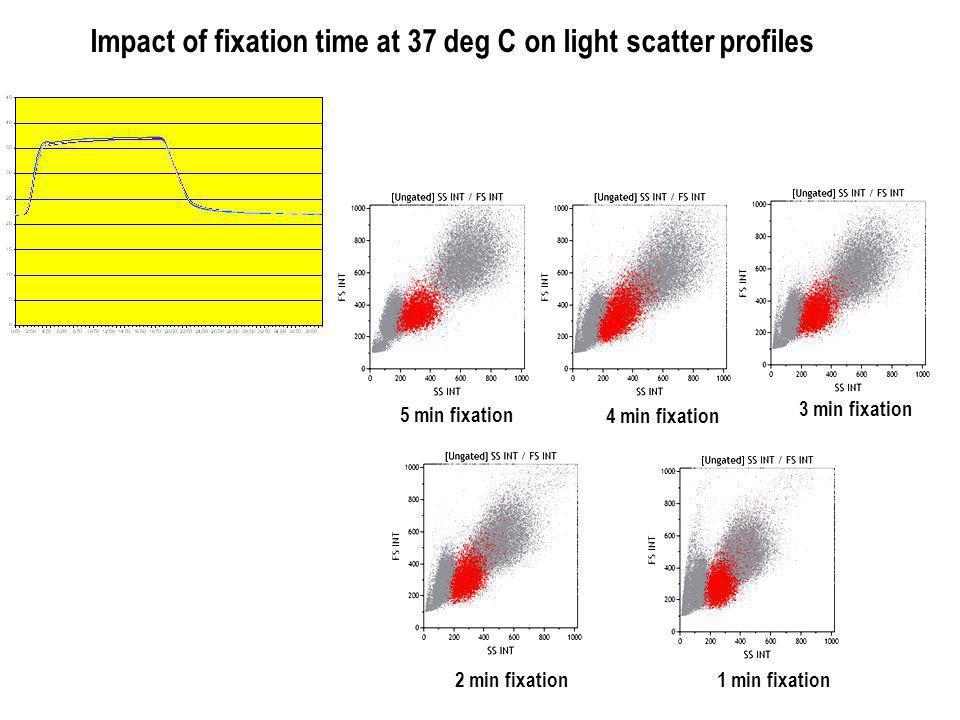 5 min fixation 4 min fixation 3 min fixation 2 min fixation1 min fixation Impact of fixation time at 37 deg C on light scatter profiles