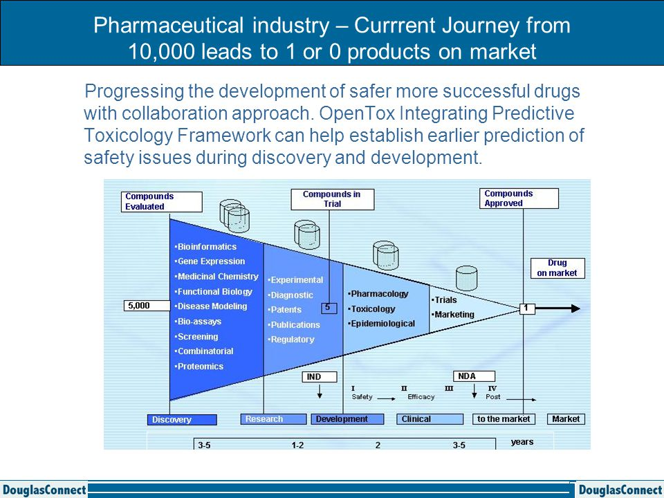 Pharmaceutical industry – Currrent Journey from 10,000 leads to 1 or 0 products on market Progressing the development of safer more successful drugs with collaboration approach.
