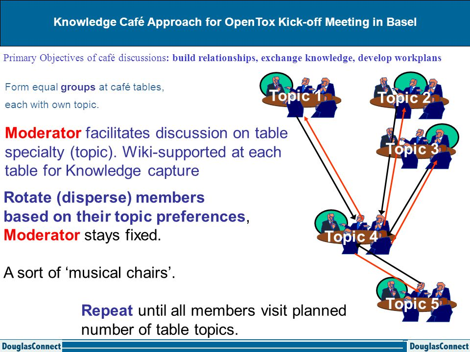 Primary Objectives of café discussions: build relationships, exchange knowledge, develop workplans Form equal groups at café tables, each with own topic.