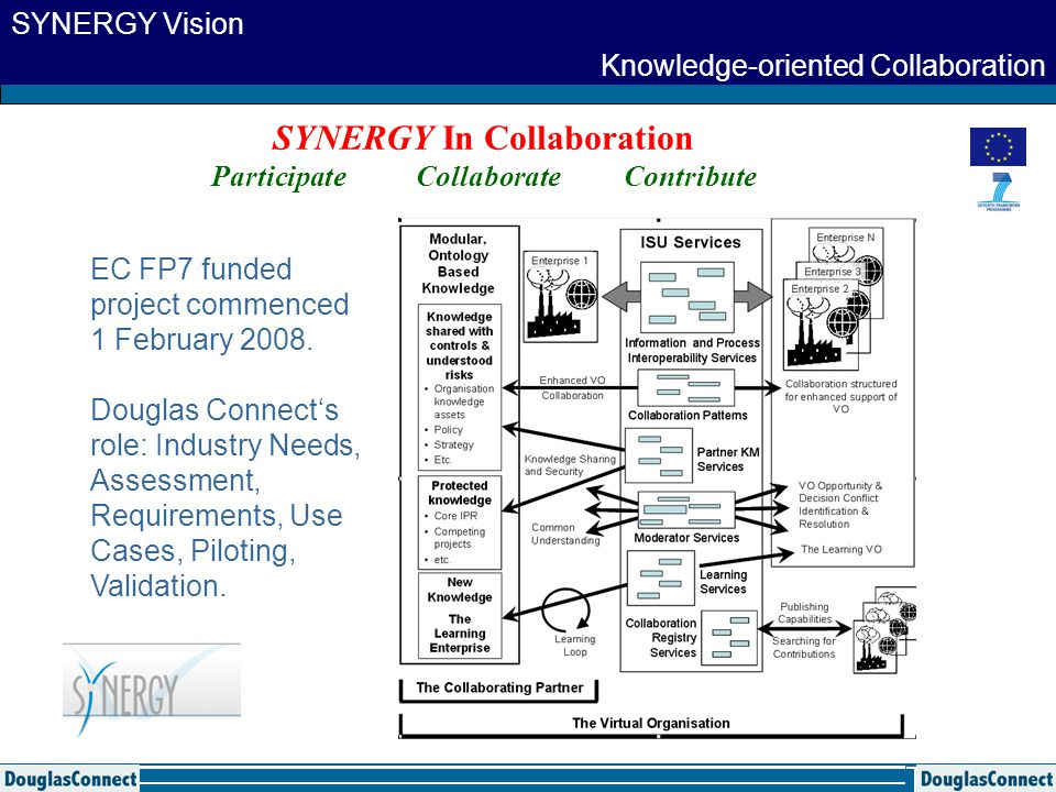 SYNERGY In Collaboration Participate Collaborate Contribute Knowledge-oriented Collaboration SYNERGY Vision EC FP7 funded project commenced 1 February 2008.