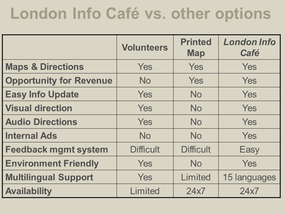 Volunteers Printed Map London Info Café Maps & DirectionsYes Opportunity for RevenueNoYes Easy Info Update YesNoYes Visual directionYesNoYes Audio Dir