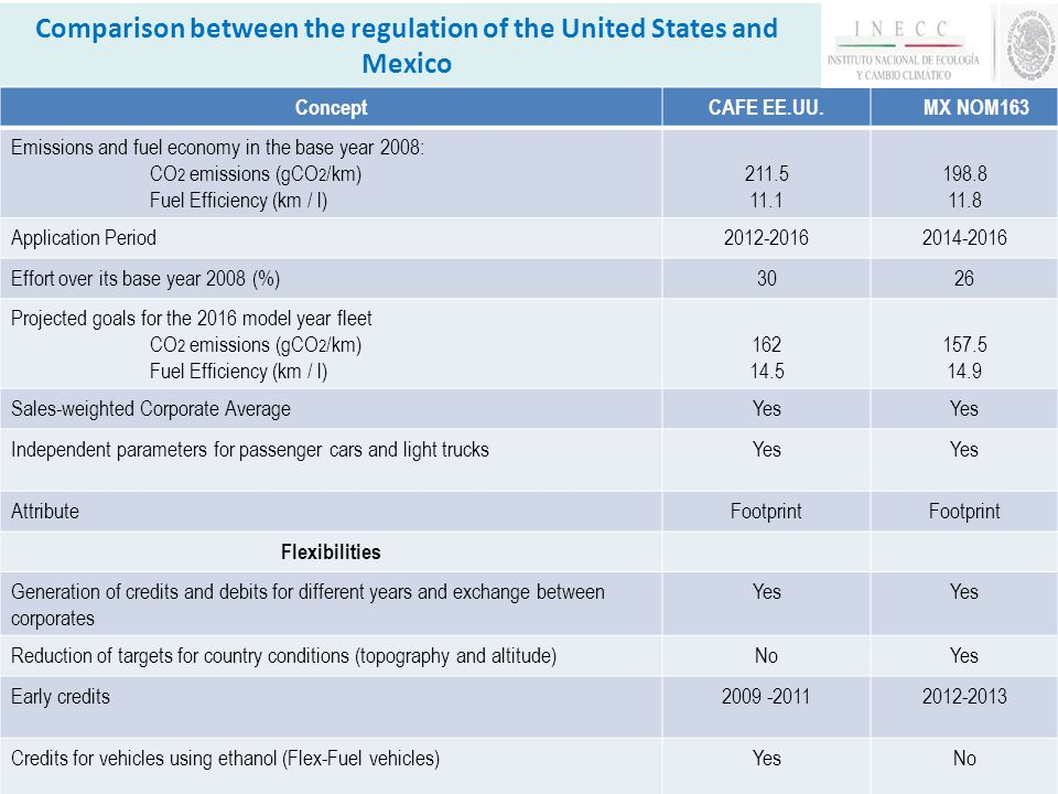 Comparison between the regulation of the United States and Mexico 10 ConceptCAFE EE.UU.