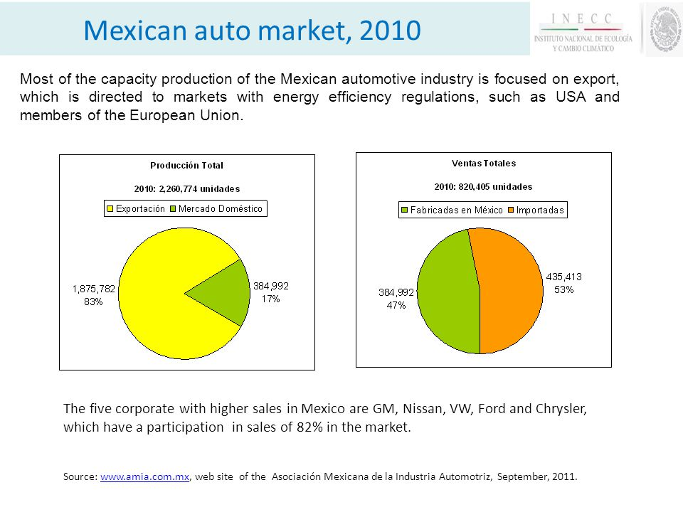 Source: www.amia.com.mx, web site of the Asociación Mexicana de la Industria Automotriz, September, 2011.www.amia.com.mx Most of the capacity production of the Mexican automotive industry is focused on export, which is directed to markets with energy efficiency regulations, such as USA and members of the European Union.