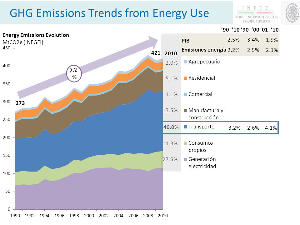 GHG Emissions Trends from Energy Use 90 -0090 -1001 -10 2.2 % 421 2.0% 5.1% 1.1% 13.5% 40.0% PIB Emisiones energía 2.6%3.2%4.1% 2.5%2.2%2.1% 3.4%2.5%1.9% 273 27.5% 11.3% 2010