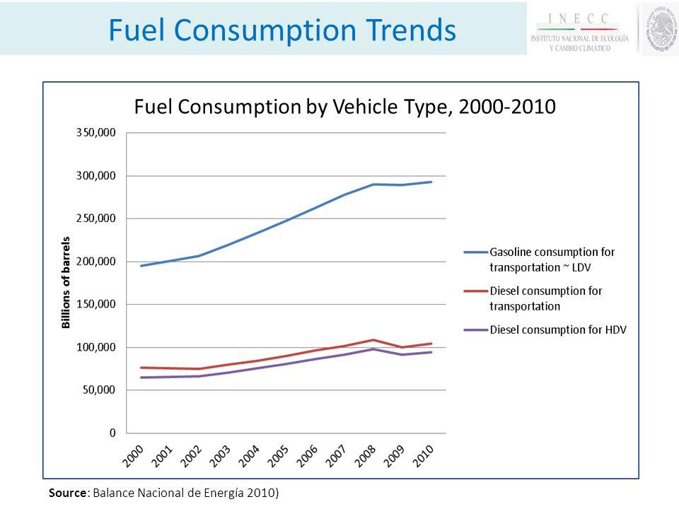 Gasoline Price, 2008-2011 [pesos / liter, (USD/gallon)] (3.15) (2.96) (2.92) (2.60) Price Fuel Trends