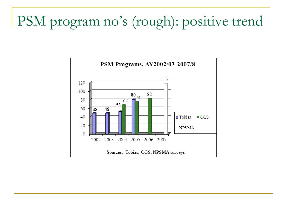 PSM program nos (rough): positive trend