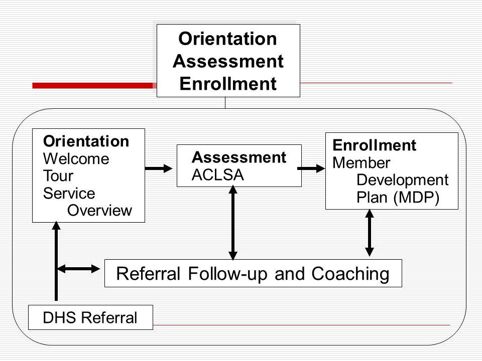 Orientation Assessment Enrollment Orientation Assessment Enrollment DHS Referral Orientation Welcome Tour Service Overview Assessment ACLSA Referral Follow-up and Coaching Enrollment Member Development Plan (MDP)