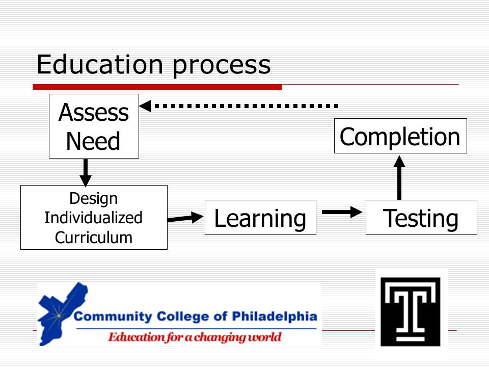 Education process Assess Need LearningTesting Completion Design Individualized Curriculum