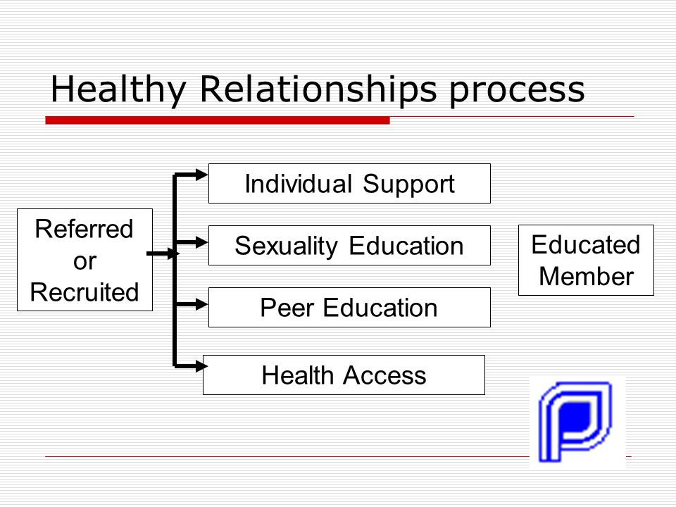 Healthy Relationships process Referred or Recruited Individual Support Sexuality Education Peer Education Health Access Educated Member