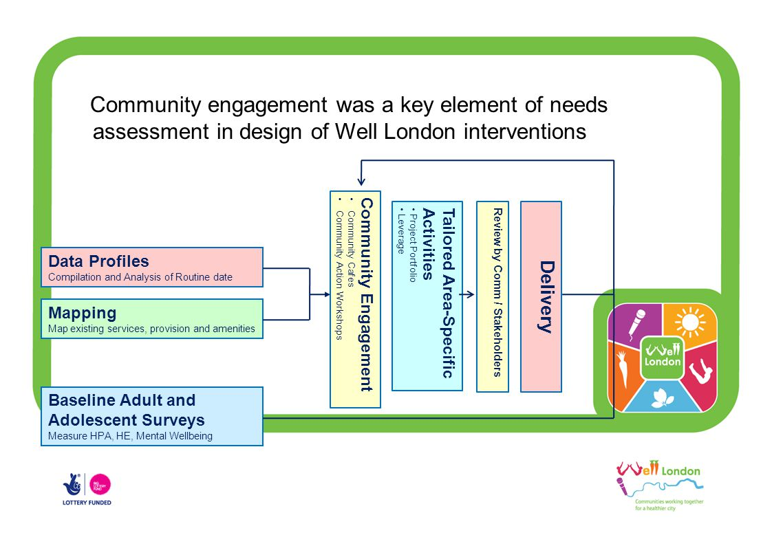 Community engagement was a key element of needs assessment in design of Well London interventions Data Profiles Compilation and Analysis of Routine date Mapping Map existing services, provision and amenities Community Engagement Community Cafes Community Action Workshops Baseline Adult and Adolescent Surveys Measure HPA, HE, Mental Wellbeing Tailored Area-Specific Activities Project Portfolio Leverage Review by Comm / Stakeholders Delivery