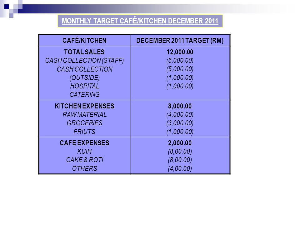 CAFÉ/KITCHENDECEMBER 2011 TARGET (RM) TOTAL SALES CASH COLLECTION (STAFF) CASH COLLECTION (OUTSIDE) HOSPITAL CATERING 12,000.00 (5,000.00) (1,000.00)