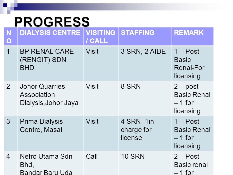 NONO DIALYSIS CENTREVISITING / CALL STAFFINGREMARK 1BP RENAL CARE (RENGIT) SDN BHD Visit3 SRN, 2 AIDE1 – Post Basic Renal-For licensing 2Johor Quarrie