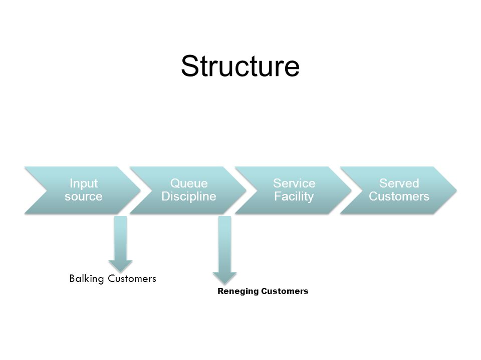 Structure Input source Queue Discipline Service Facility Served Customers Balking Customers Reneging Customers