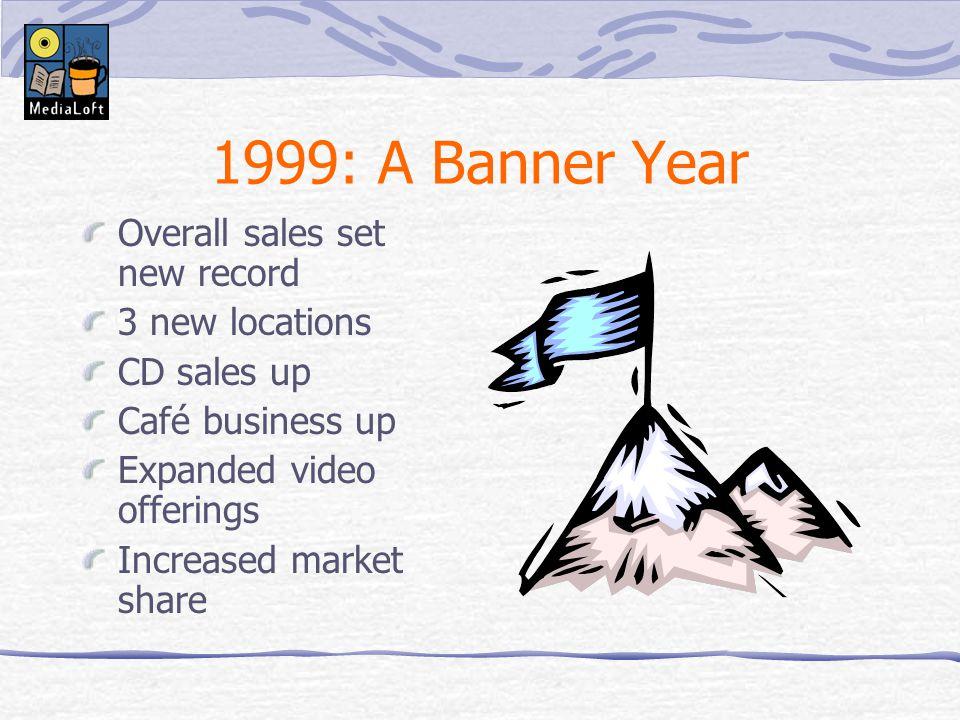 MediaLoft Sales Report 1999