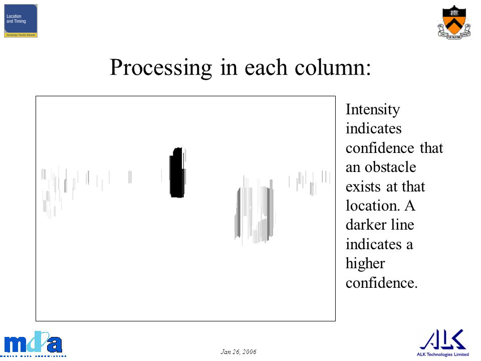 Jan 26, 2006 Processing in each column: Intensity indicates confidence that an obstacle exists at that location.