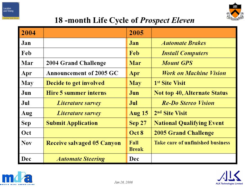 Jan 26, 2006 18 -month Life Cycle of Prospect Eleven 20042005 Jan Automate Brakes Feb Install Computers Mar2004 Grand ChallengeMar Mount GPS AprAnnouncement of 2005 GCApr Work on Machine Vision MayDecide to get involvedMay1 st Site Visit JunHire 5 summer internsJunNot top 40, Alternate Status Jul Literature surveyJul Re-Do Stereo Vision Aug Literature surveyAug 152 nd Site Visit SepSubmit ApplicationSep 27National Qualifying Event OctOct 82005 Grand Challenge NovReceive salvaged 05 Canyon Fall Break Take care of unfinished business Dec Automate SteeringDec