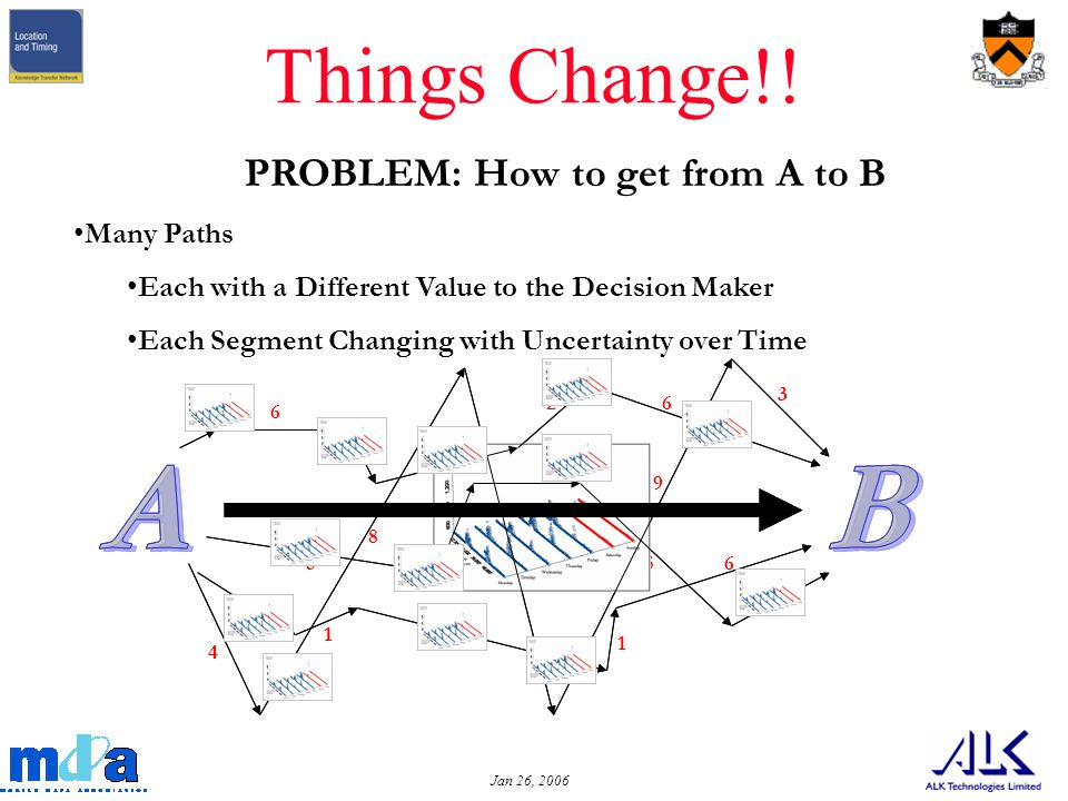 Jan 26, PROBLEM: How to get from A to B Many Paths Each with a Different Value to the Decision Maker Each Segment Changing with Uncertainty over Time Things Change!.