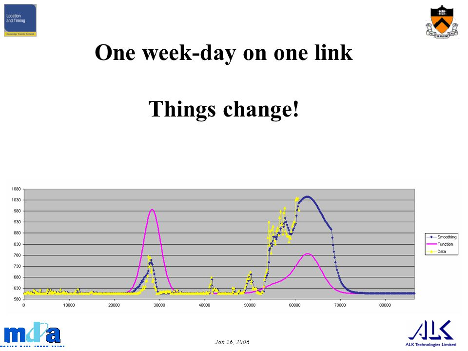 Jan 26, 2006 Link Travel Times Historic, Actual & Forecast During Day One week-day on one link Things change!