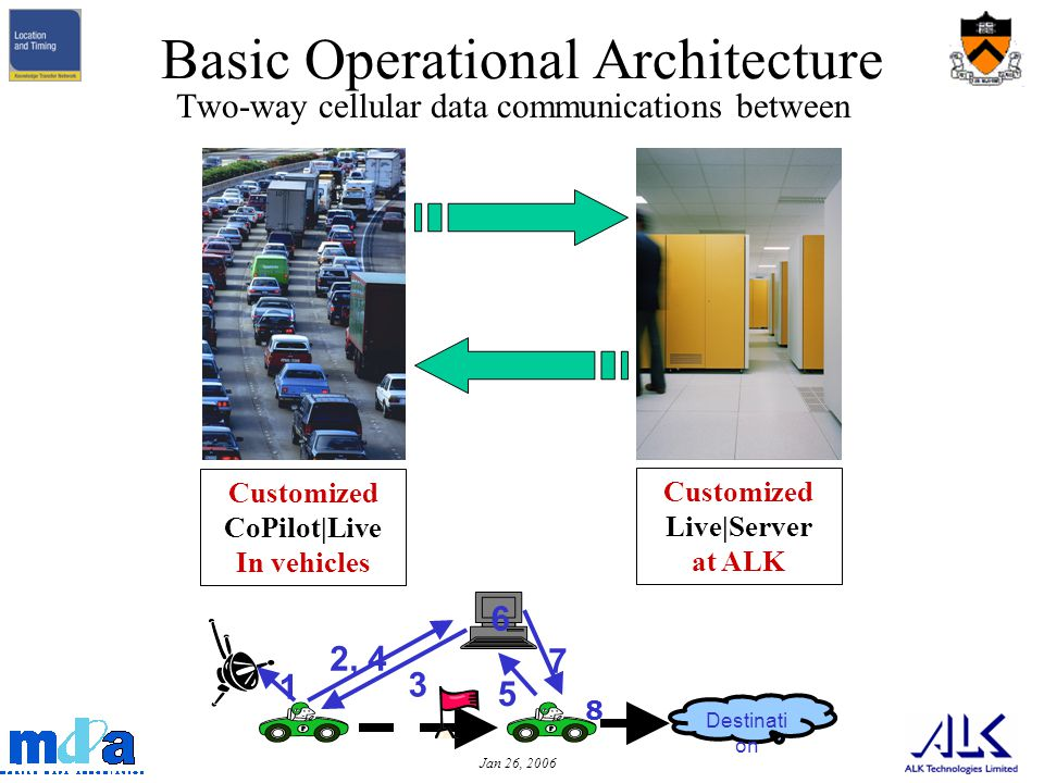 Jan 26, 2006 Basic Operational Architecture Two-way cellular data communications between Customized Live|Server at ALK Customized CoPilot|Live In vehicles 6 Destinati on 1 2, 4 3 5 7 8