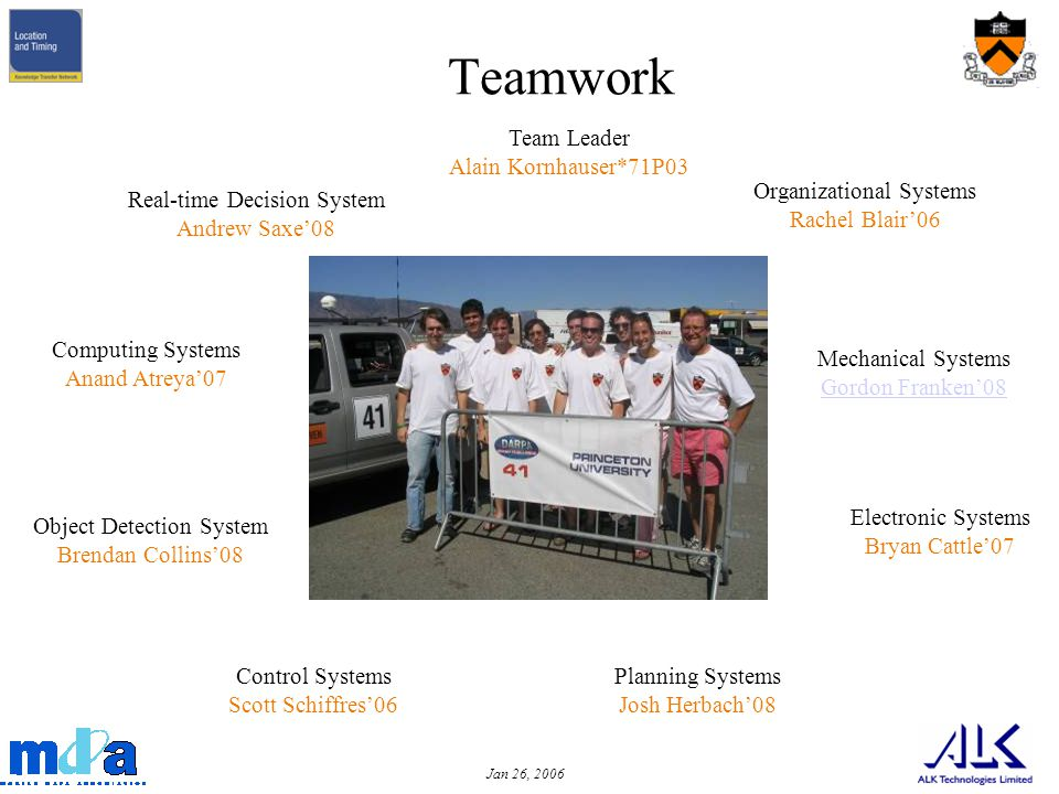 Jan 26, 2006 Teamwork Real-time Decision System Andrew Saxe08 Object Detection System Brendan Collins08 Mechanical Systems Gordon Franken08 Planning Systems Josh Herbach08 Electronic Systems Bryan Cattle07 Computing Systems Anand Atreya07 Control Systems Scott Schiffres06 Organizational Systems Rachel Blair06 Team Leader Alain Kornhauser*71P03