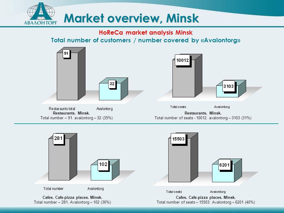 Restaurants. Minsk. Total number – 91. avalontorg – 32 (35%) Restaurants.
