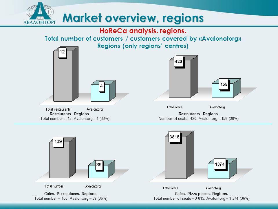 Restaurants. Regions. Total number – 12. Avalontorg – 4 (33%) Restaurants.