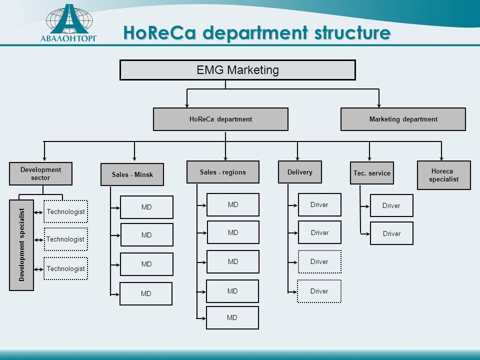 HoReCa department structure EMG Marketing Technologist Development sector Development specialist MD Sales - Minsk MD Sales - regions MD Driver Delivery Driver Tec.