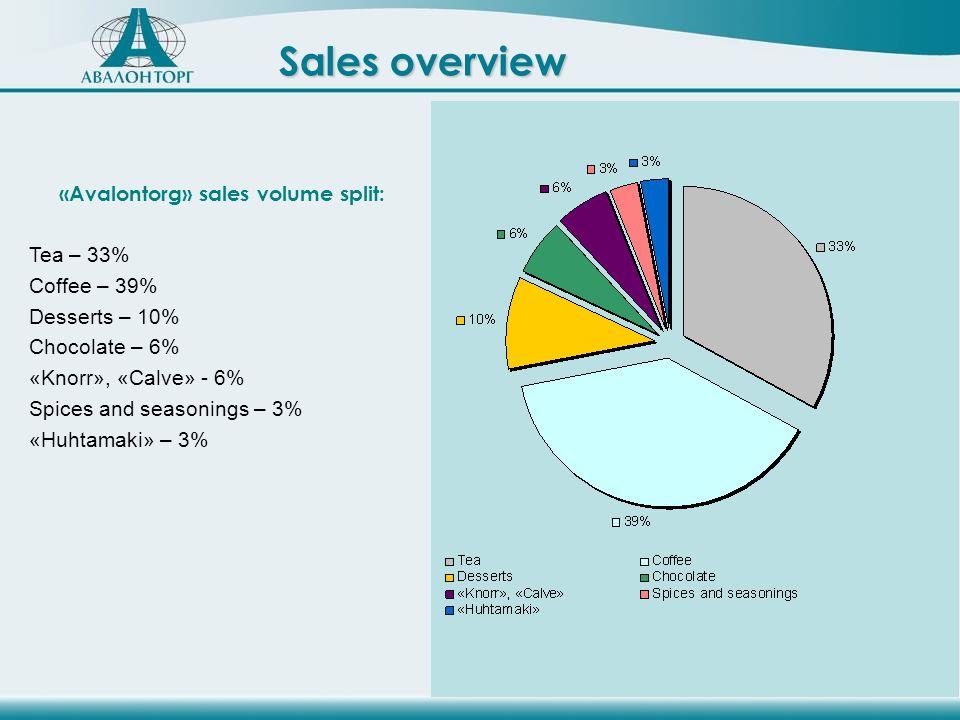 Sales overview «Avalontorg» sales volume split: Tea – 33% Coffee – 39% Desserts – 10% Chocolate – 6% «Knorr», «Calve» - 6% Spices and seasonings – 3% «Huhtamaki» – 3%