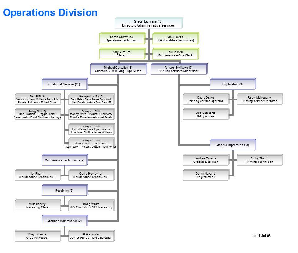 Operations Division a/o 1 Jul 08