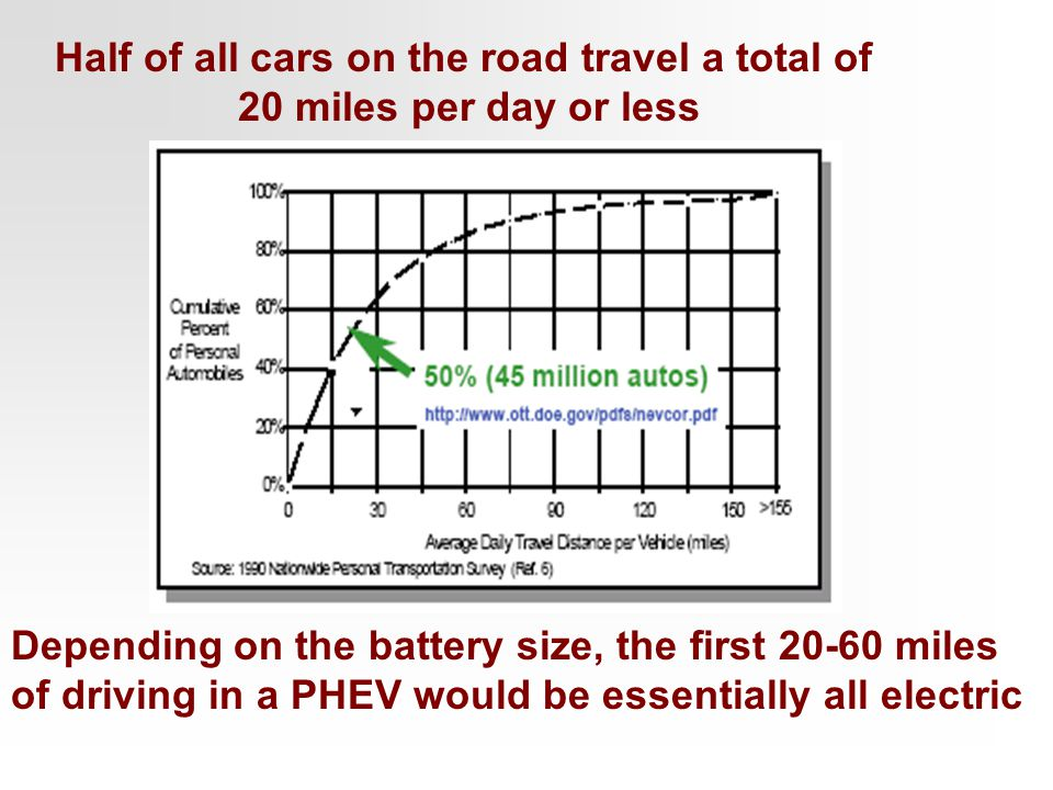 Half of all cars on the road travel a total of 20 miles per day or less Depending on the battery size, the first 20-60 miles of driving in a PHEV woul