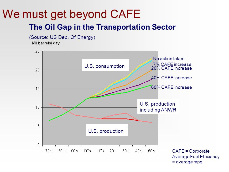 We must get beyond CAFE The Oil Gap in the Transportation Sector (Source: US Dep.