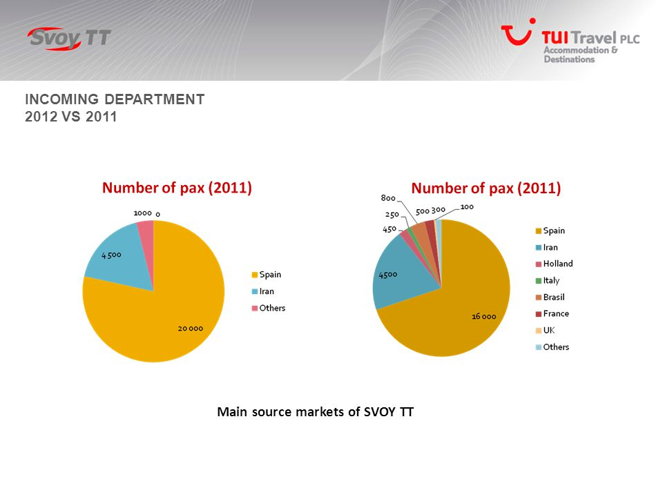 INCOMING DEPARTMENT 2012 VS 2011 Main source markets of SVOY TT