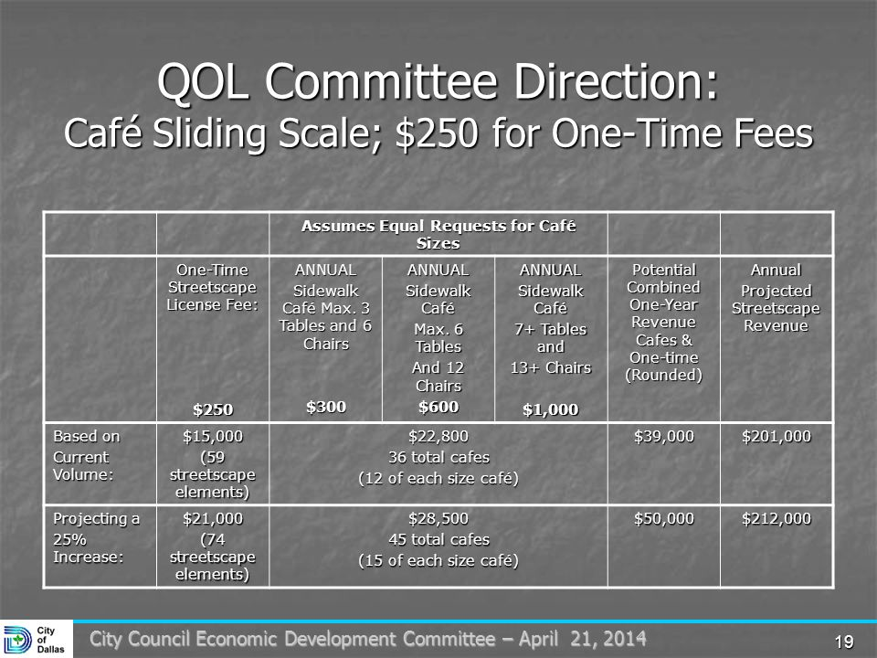 19 City Council Economic Development Committee – April 21, 2014 QOL Committee Direction: Café Sliding Scale; $250 for One-Time Fees Assumes Equal Requests for Café Sizes One-Time Streetscape License Fee: $250ANNUAL Sidewalk Café Max.