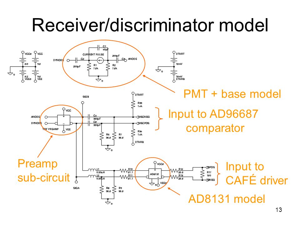 13 Receiver/discriminator model Preamp sub-circuit Input to AD96687 comparator AD8131 model PMT + base model Input to CAFÉ driver