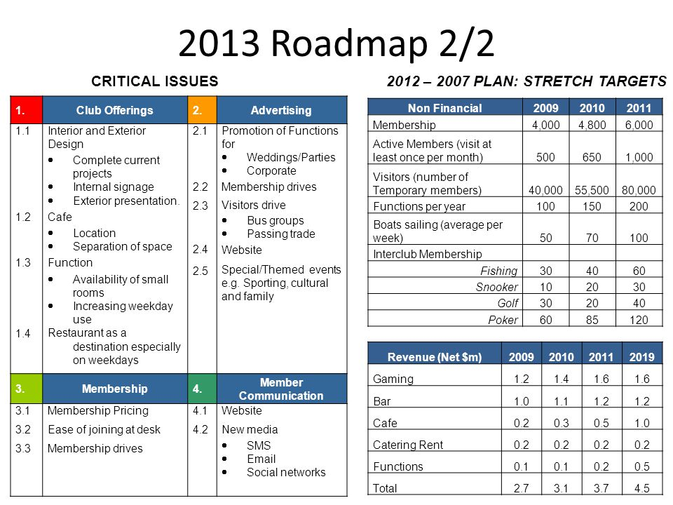2013 Roadmap 2/2 CRITICAL ISSUES2012 – 2007 PLAN: STRETCH TARGETS 1.Club Offerings2.Advertising 1.1 1.2 1.3 1.4 Interior and Exterior Design Complete current projects Internal signage Exterior presentation.