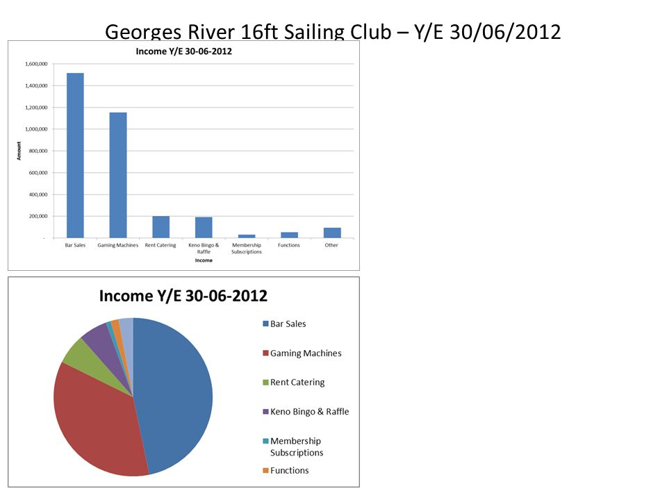 Georges River 16ft Sailing Club – Income for July 2012