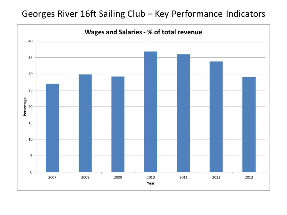 Georges River 16ft Sailing Club – Cost of Sales for July 2012