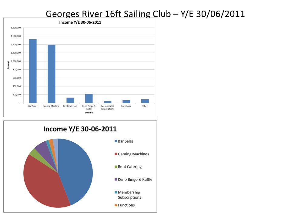 Georges River 16ft Sailing Club – Wage Expenses for July 2012